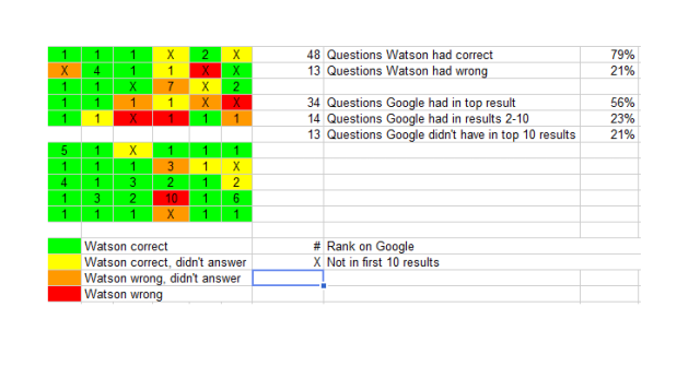 Jeopardy! Watson vs. Google, Game 1 analysis