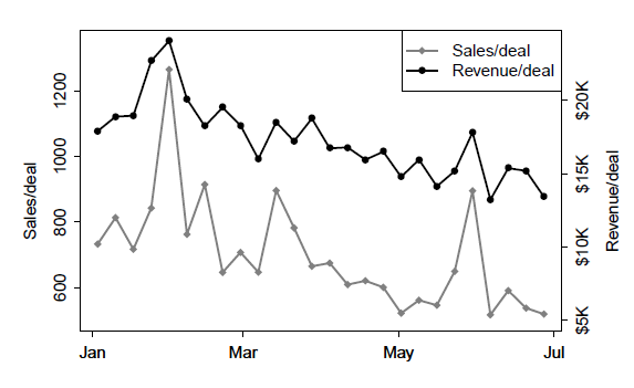 Groupon sales and revenue per deal