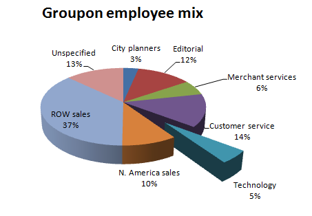 Only about 5% of Groupon employees are in technology.