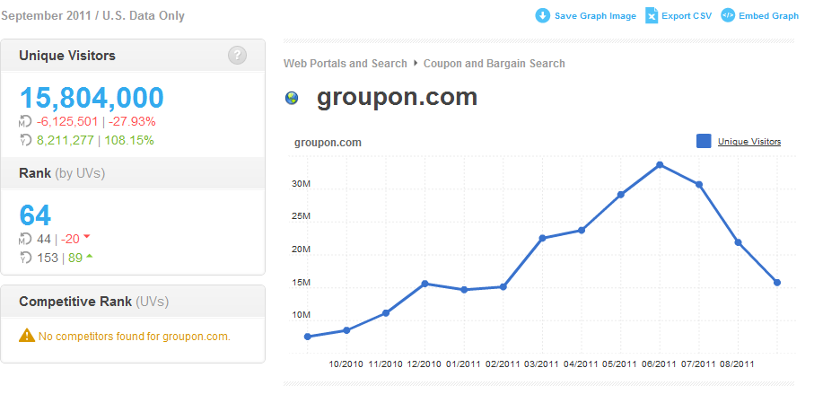 Groupon visitors have plummeted more than 50% since June.